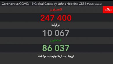 Photo of عدد الحالات المسجلة إلى غاية اليوم