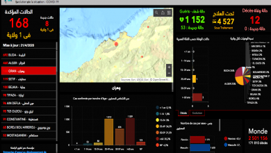 Photo of كورونا في الجزائر…2811 إصابة مؤكدة و392 وفاة و1152 حالة شفاء