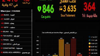 Photo of تراجع ملحوظ في عدد الوفياة بتسجيل 3 وفياة والحالات الجديدة تراجعت إلى 116