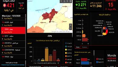 Photo of بتسجيلها 34 حالة مؤكدة… وهران تتصدر المعدل اليومي للإصابات المؤكدة