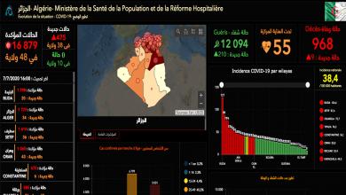 Photo of بسكرة في الصدارة… ووهران تدق ناقوس الخطر وتزايد المصابين في 22 ولاية