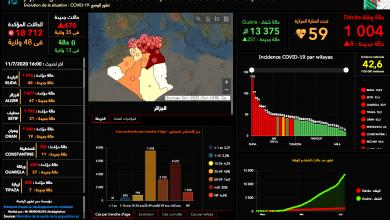Photo of تراجع في وهران وارتفاع مخيف بـ 70 حالة بباتنة… توزيع عدد الإصابات المؤكدة بالفيروس عبر الولايات