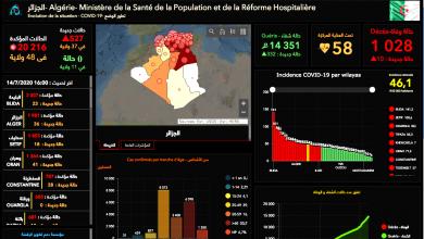 Photo of توزيع عدد الإصابات المؤكدة بالفيروس عبر الولايات… بسكرة الأولى بـ 64 حالة ووهران بـ 41