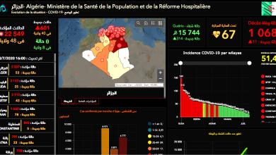 Photo of وهران لا تزال تتصدر عدد الحالات بـ 78 … توزيع عدد الإصابات المؤكدة بالفيروس عبر