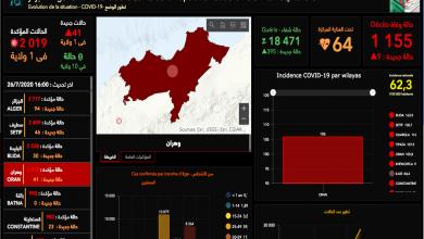 Photo of العاصمة 94 إصابة جديدة ووهران تتراجع إلى 41 حالة بفيروس كورونا في 24 ساعة