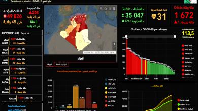Photo of 203 إصابة جديدة بفيروس كورونا و7 حالات وفاة خلال الـ 24 ساعة الأخيرة في الجزائر