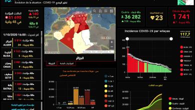 Photo of آخر إحصائيات إنتشار فيروس كورونا في الجزائر حسب الولايات وعدد الإصابات