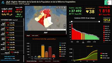 Photo of تسجل 42 إصابة جديدة و0 حالة في 22 ولاية… آخر إحصائيات إنتشار فيروس كورونا في الجزائر