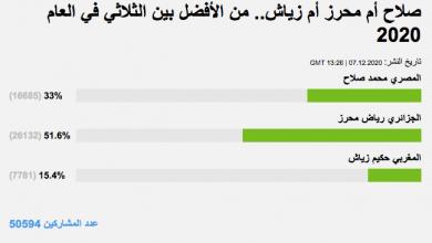 Photo of نتائج استفتاء لاختيار الأفضل في العام 2020 بين الثلاثي صلاح ومحرز وزياش